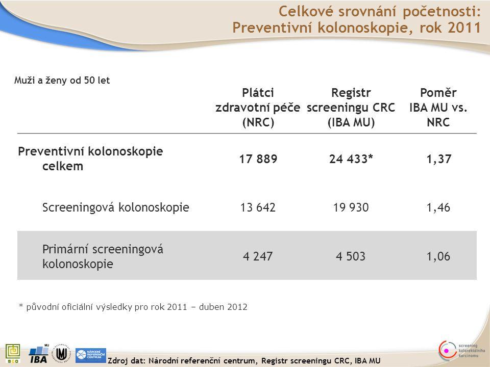 Celkové srovnání početnosti: Preventivní kolonoskopie, rok 2011