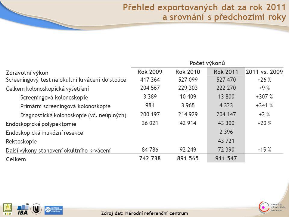 Přehled exportovaných dat za rok 2011 a srovnání s předchozími roky