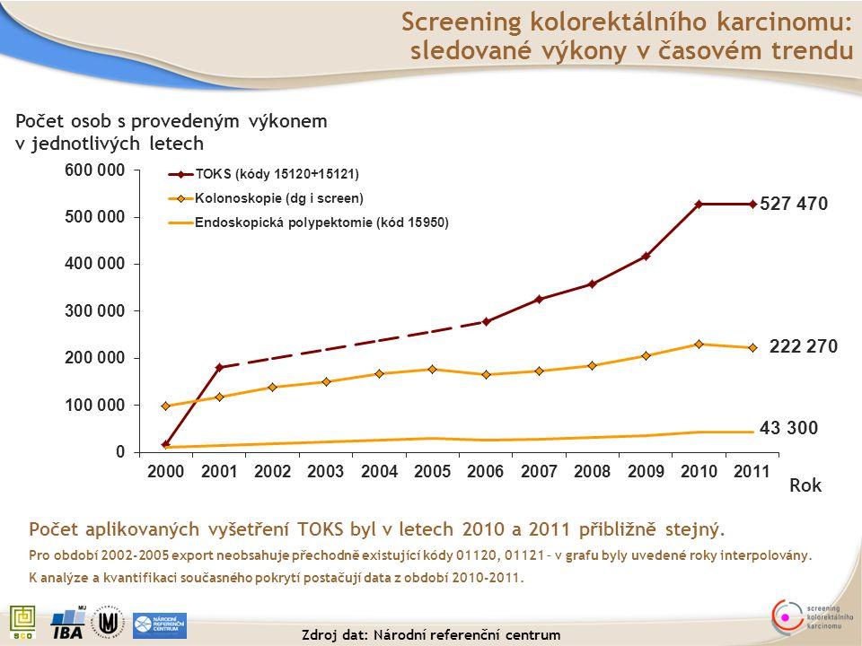 Screening kolorektálního karcinomu: sledované výkony v časovém trendu