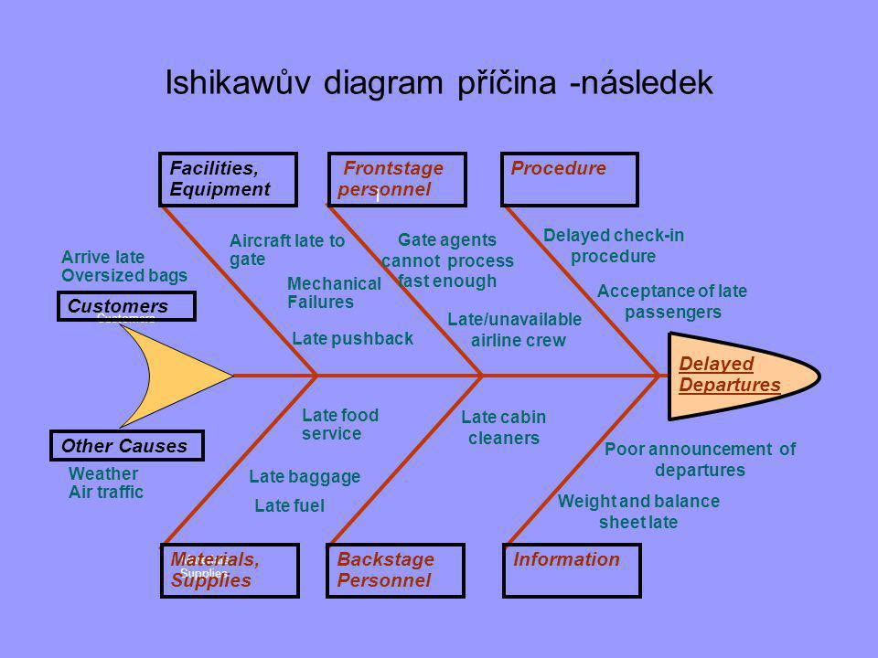 Ishikawův diagram příčina -následek