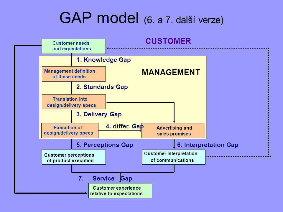 GAP model (6. a 7. další verze)
