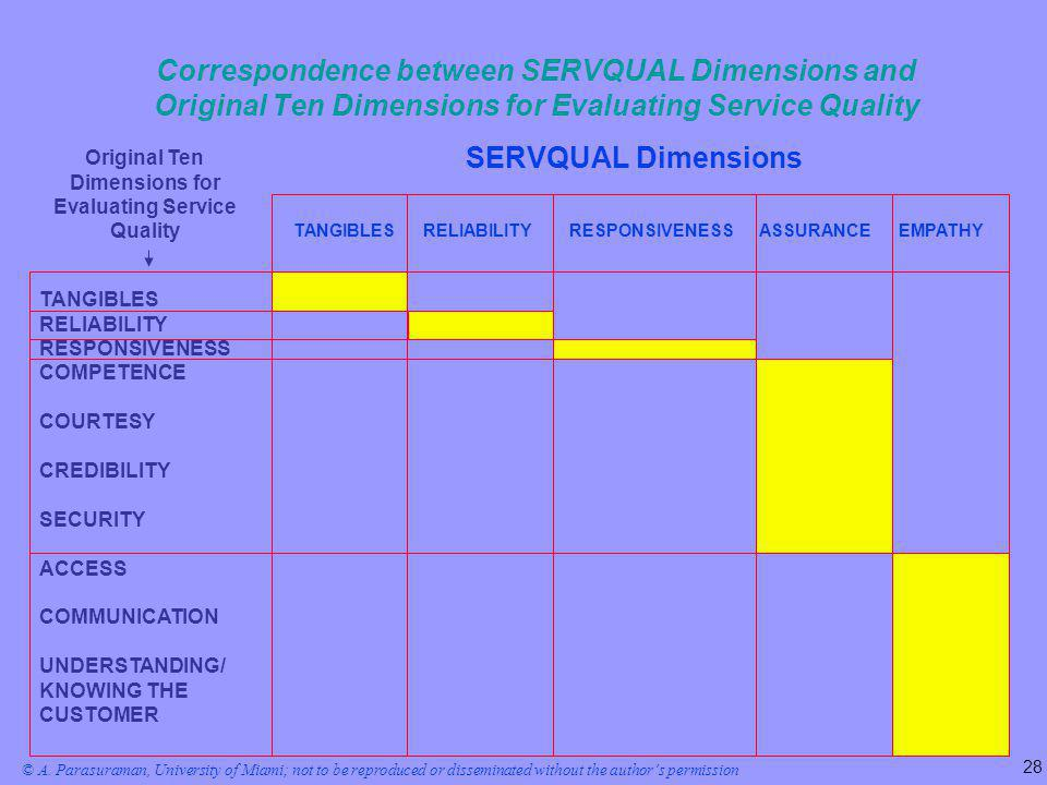 Correspondence between SERVQUAL Dimensions and Original Ten Dimensions for Evaluating Service Quality