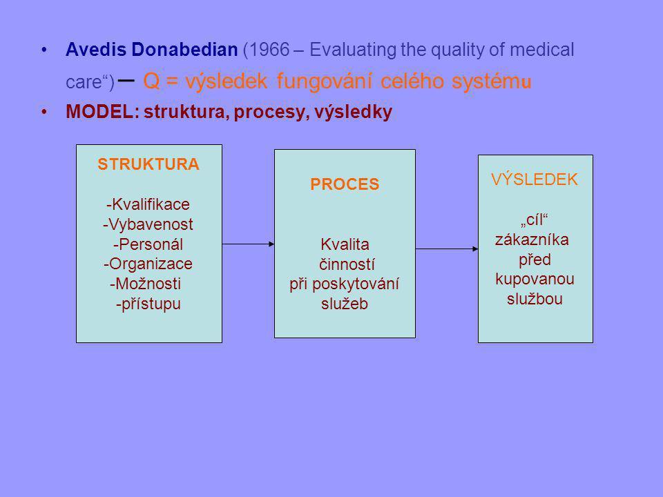 MODEL: struktura, procesy, výsledky