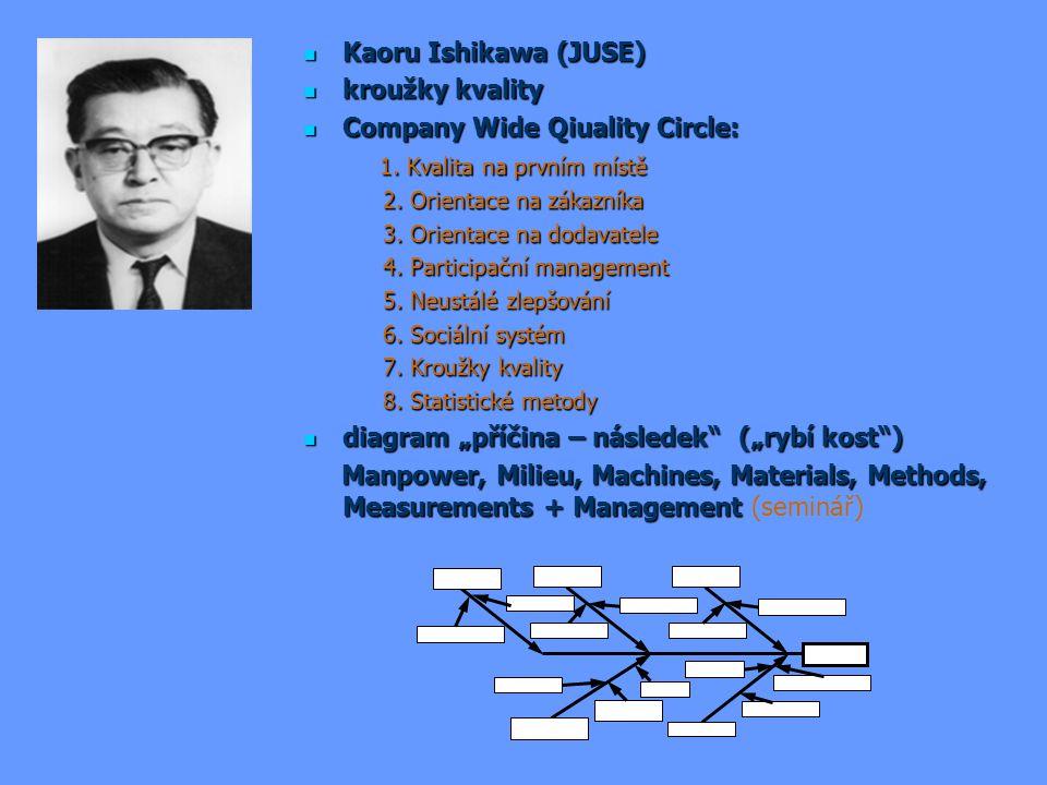 Company Wide Qiuality Circle: 1. Kvalita na prvním místě