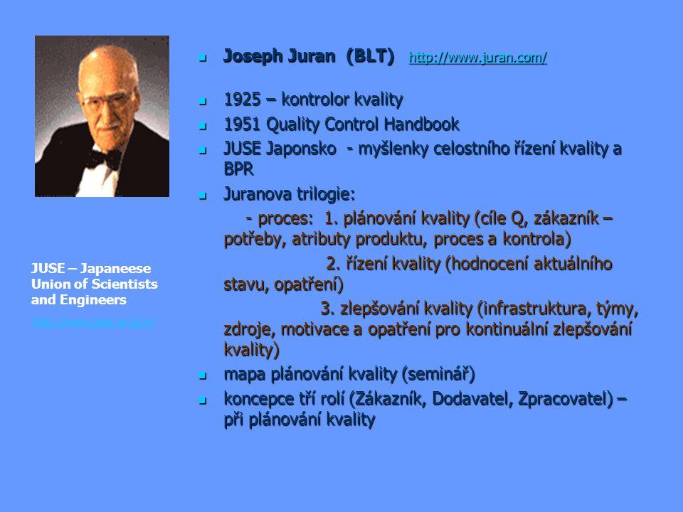 Joseph Juran (BLT) http://www.juran.com/ 1925 – kontrolor kvality