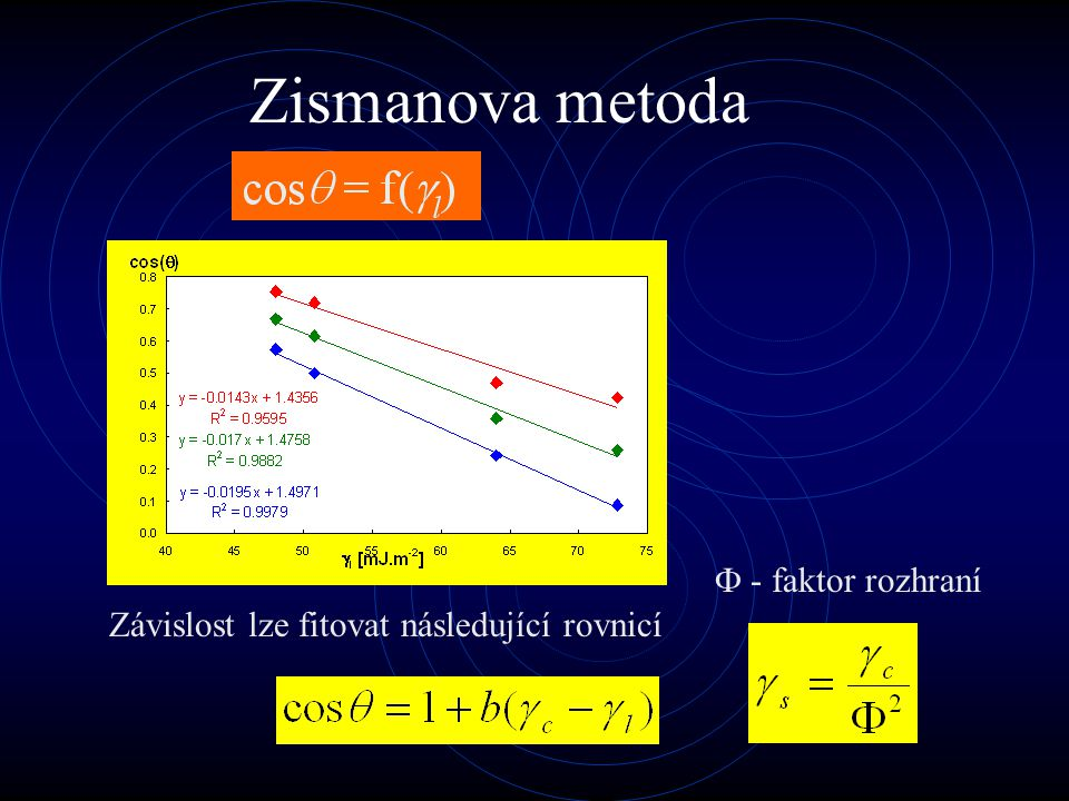 Zismanova metoda  - faktor rozhraní
