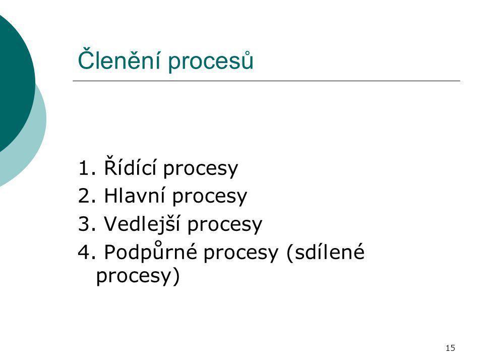 Členění procesů 1. Řídící procesy 2. Hlavní procesy