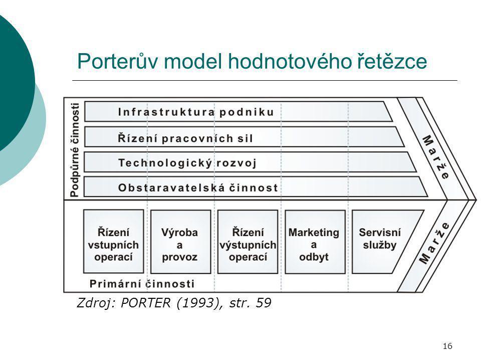 Porterův model hodnotového řetězce