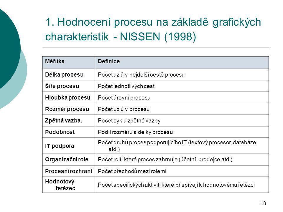 1. Hodnocení procesu na základě grafických charakteristik - NISSEN (1998)