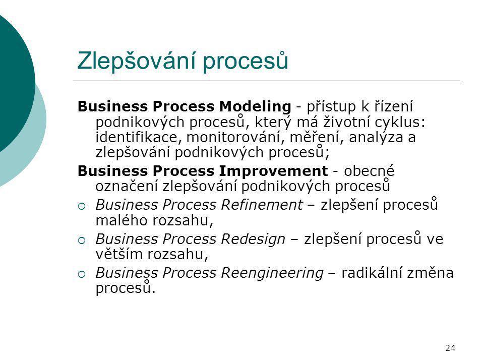 Zlepšování procesů