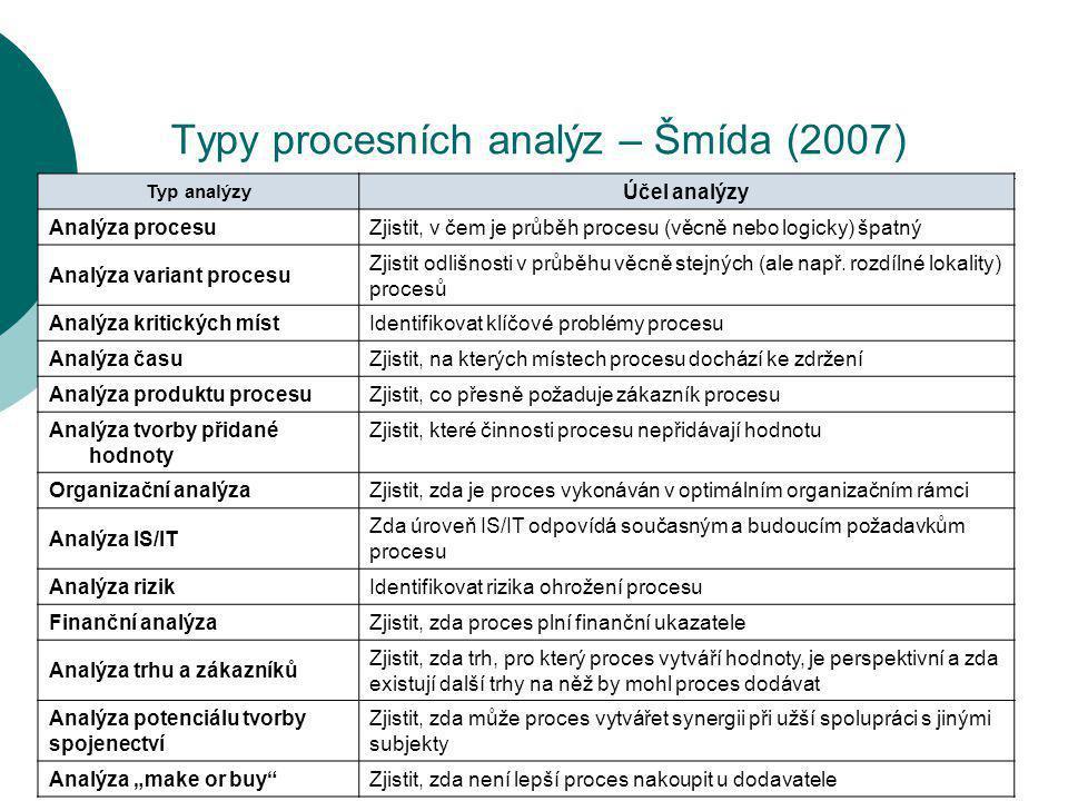Typy procesních analýz – Šmída (2007)
