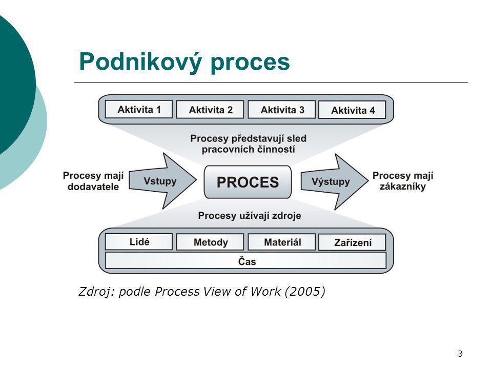 Podnikový proces Zdroj: podle Process View of Work (2005)