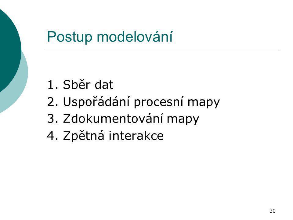 Postup modelování 1. Sběr dat 2. Uspořádání procesní mapy