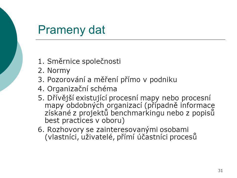 Prameny dat 1. Směrnice společnosti 2. Normy