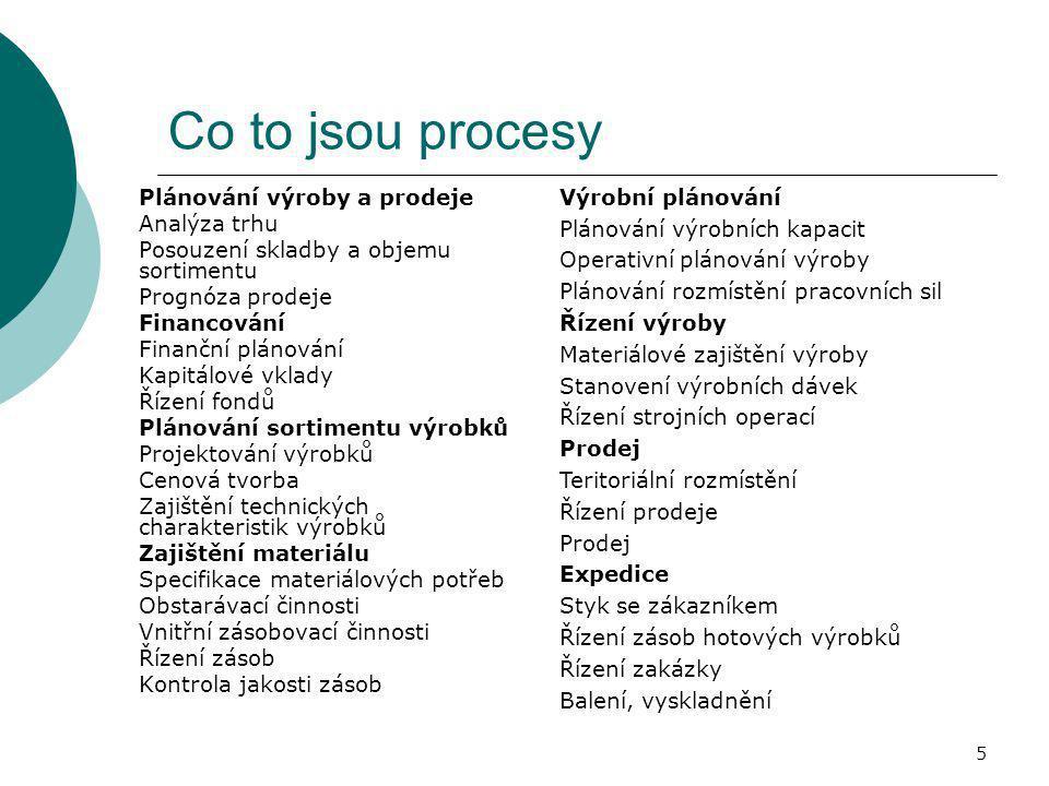 Co to jsou procesy Výrobní plánování Plánování výroby a prodeje