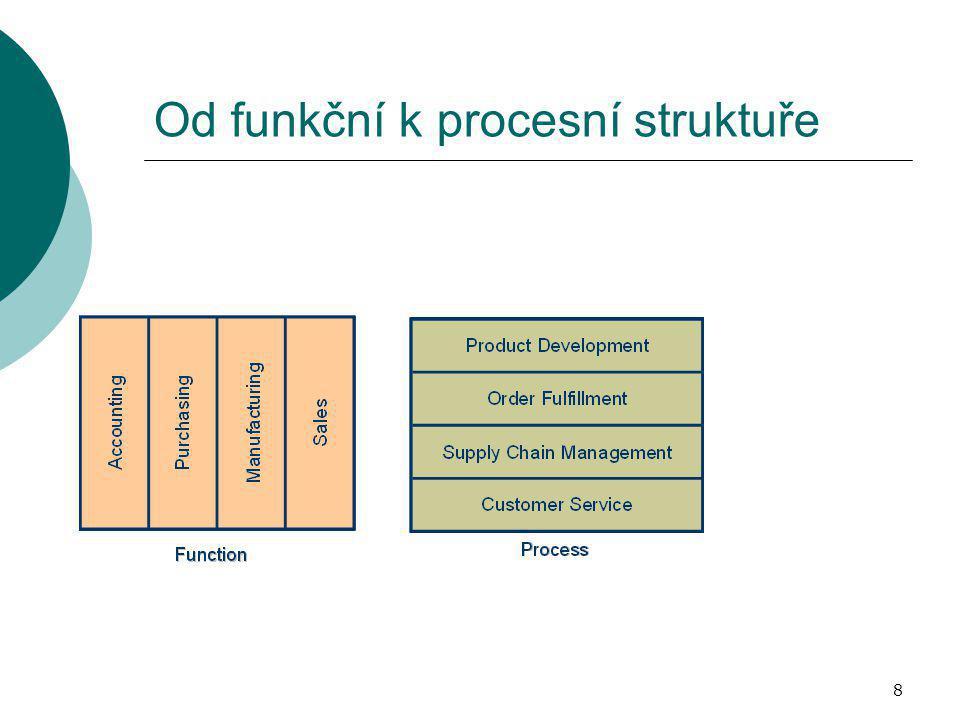 Od funkční k procesní struktuře