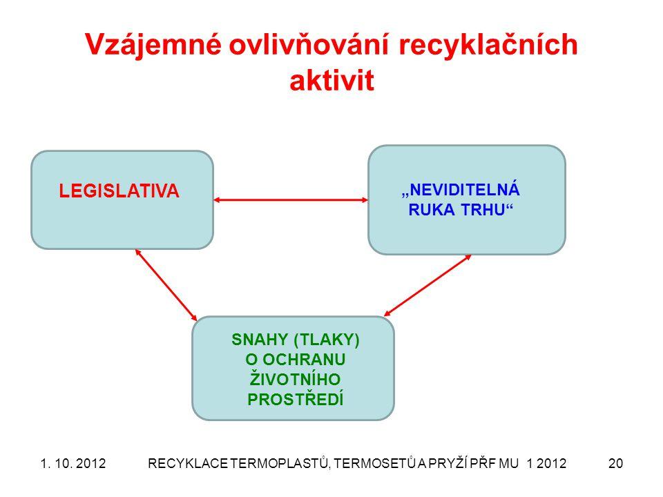 Vzájemné ovlivňování recyklačních aktivit