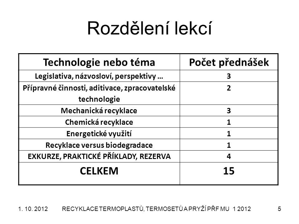 Rozdělení lekcí Technologie nebo téma Počet přednášek CELKEM 15