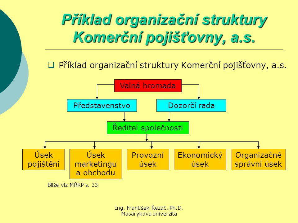 Příklad organizační struktury Komerční pojišťovny, a.s.