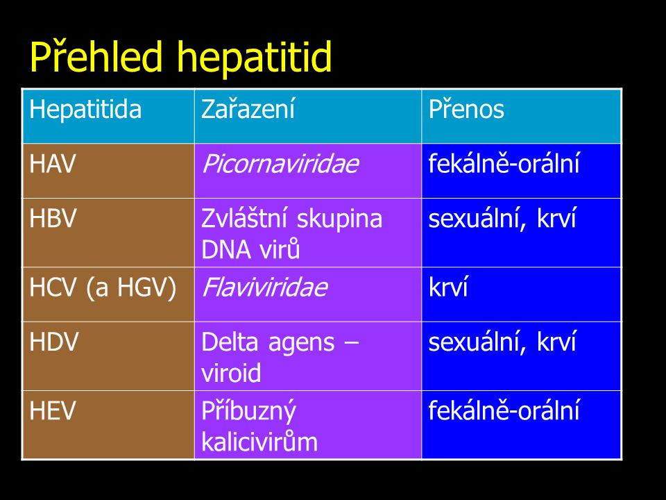 Přehled hepatitid Hepatitida Zařazení Přenos HAV Picornaviridae