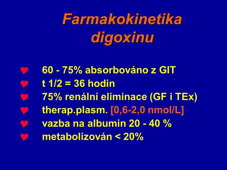 Farmakokinetika digoxinu