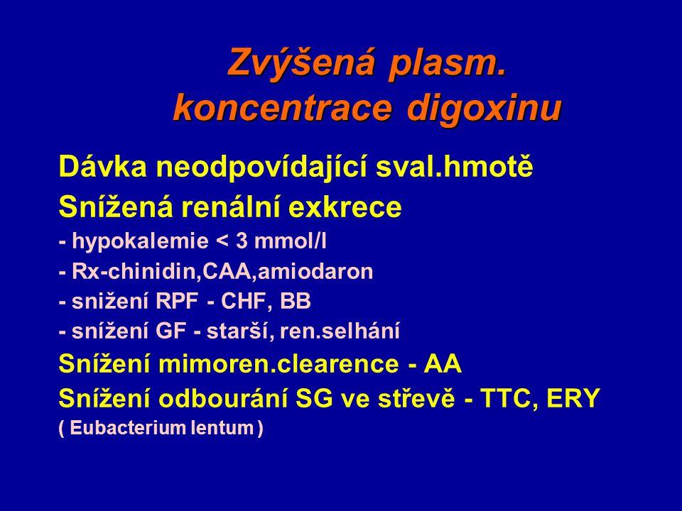 Zvýšená plasm. koncentrace digoxinu