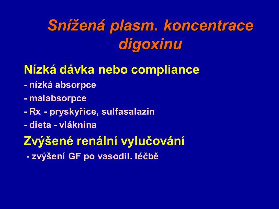 Snížená plasm. koncentrace digoxinu