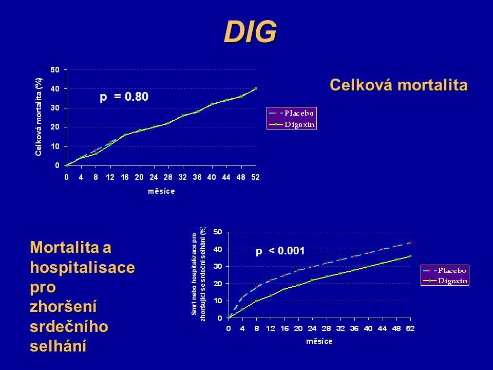 DIG Celková mortalita p = 0.80 Mortalita a hospitalisace pro zhoršení srdečního selhání p < 0.001