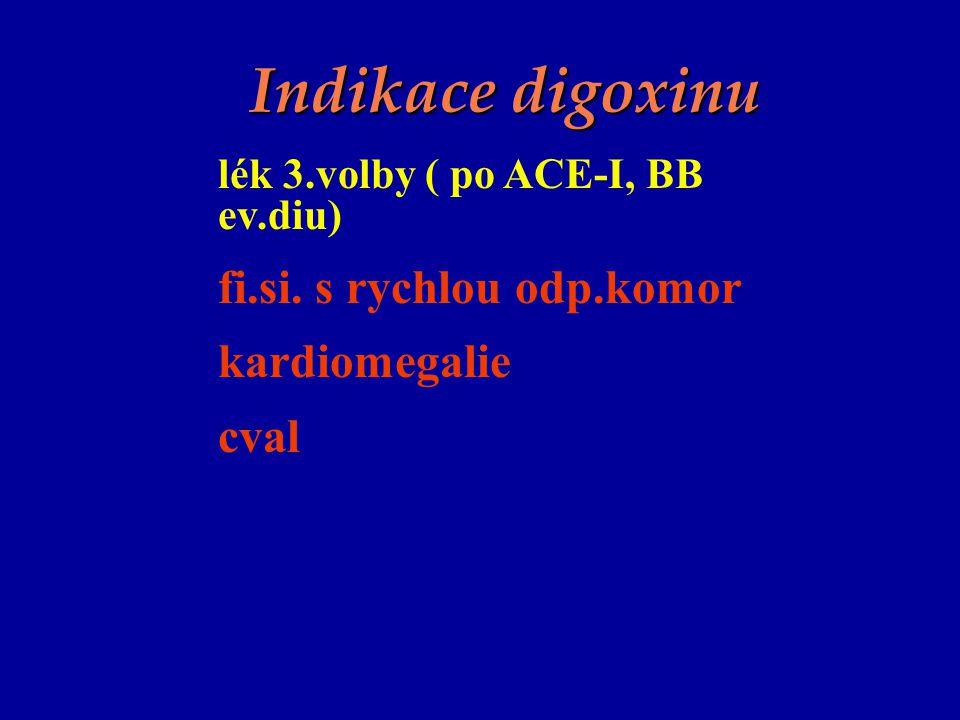 Indikace digoxinu fi.si. s rychlou odp.komor kardiomegalie cval