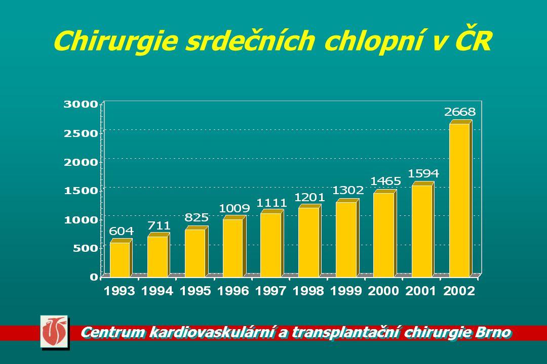 Chirurgie srdečních chlopní v ČR
