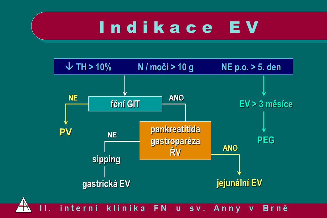 I n d i k a c e E V NE.  TH > 10% N / moči > 10 g NE p.o. > 5. den. EV > 3 měsíce. PEG. PV. fční GIT.