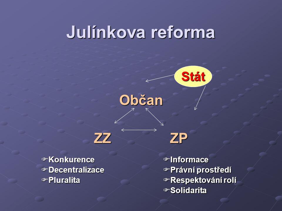 Julínkova reforma Občan ZZ ZP Stát Konkurence Decentralizace Pluralita
