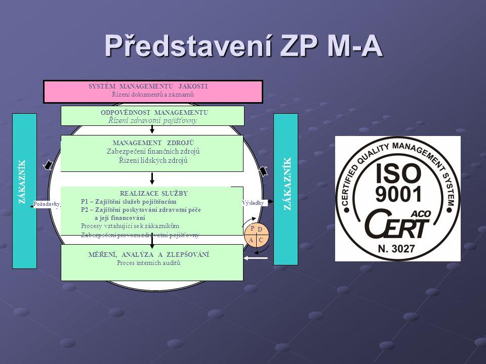 Představení ZP M-A ZÁKAZNÍK Řízení zdravotní pojišťovny ZÁKAZNÍK