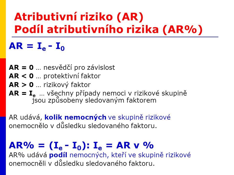 Atributivní riziko (AR) Podíl atributivního rizika (AR%)