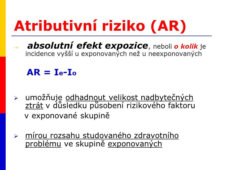 Atributivní riziko (AR)