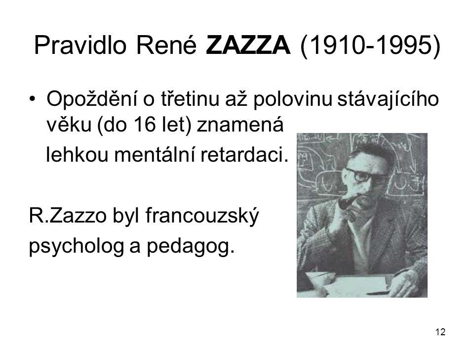 Pravidlo René ZAZZA (1910-1995)
