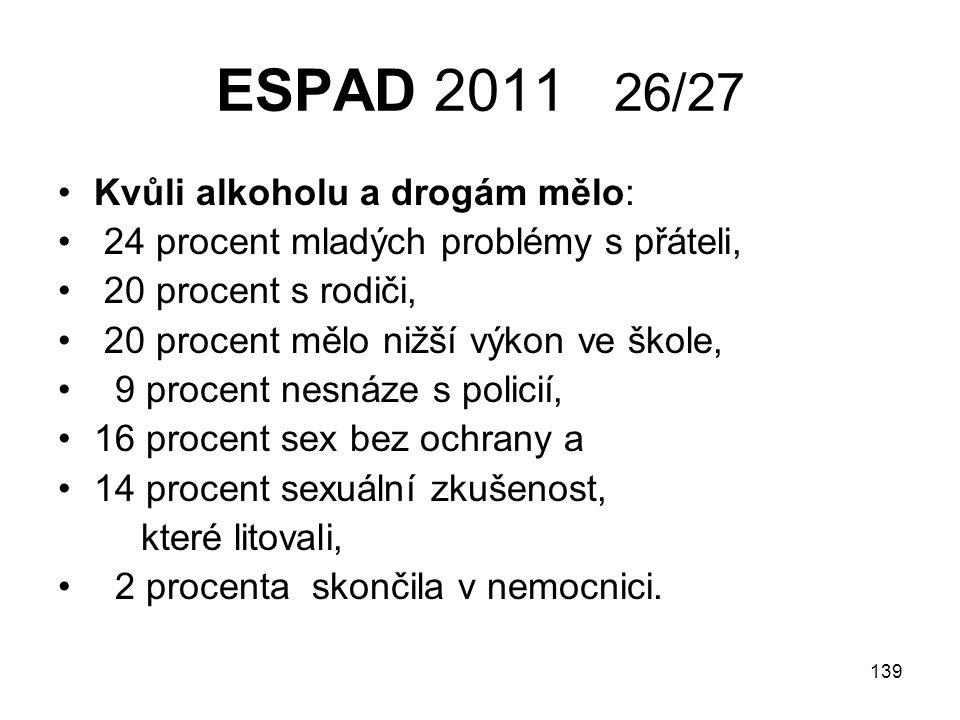 ESPAD 2011 26/27 Kvůli alkoholu a drogám mělo: