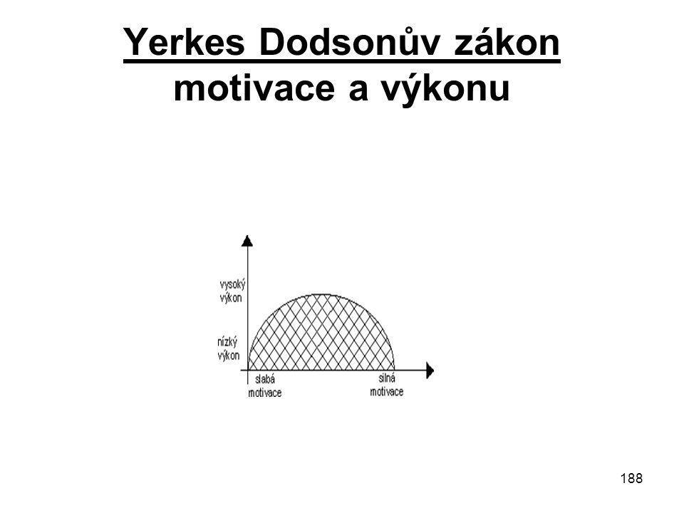 Yerkes Dodsonův zákon motivace a výkonu