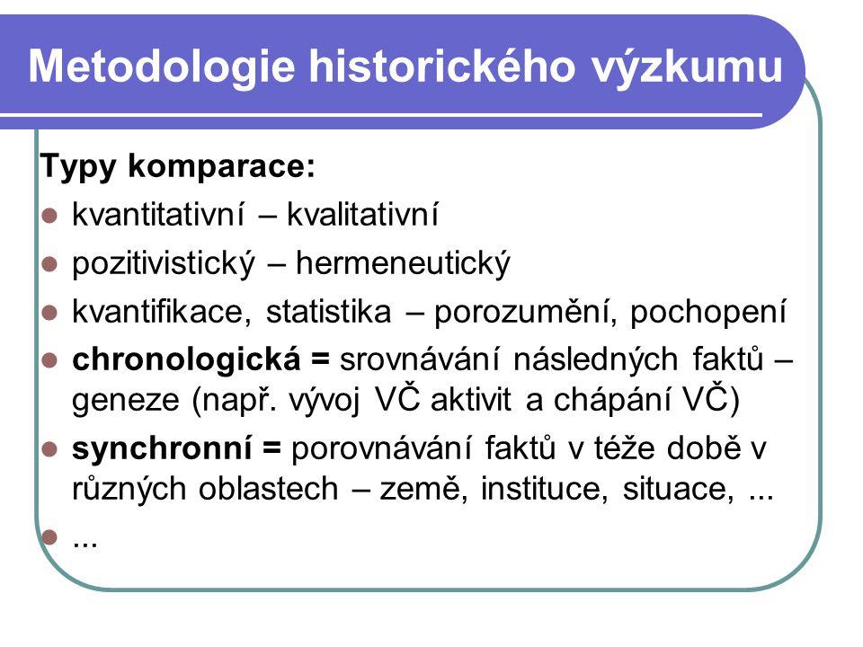 Metodologie historického výzkumu