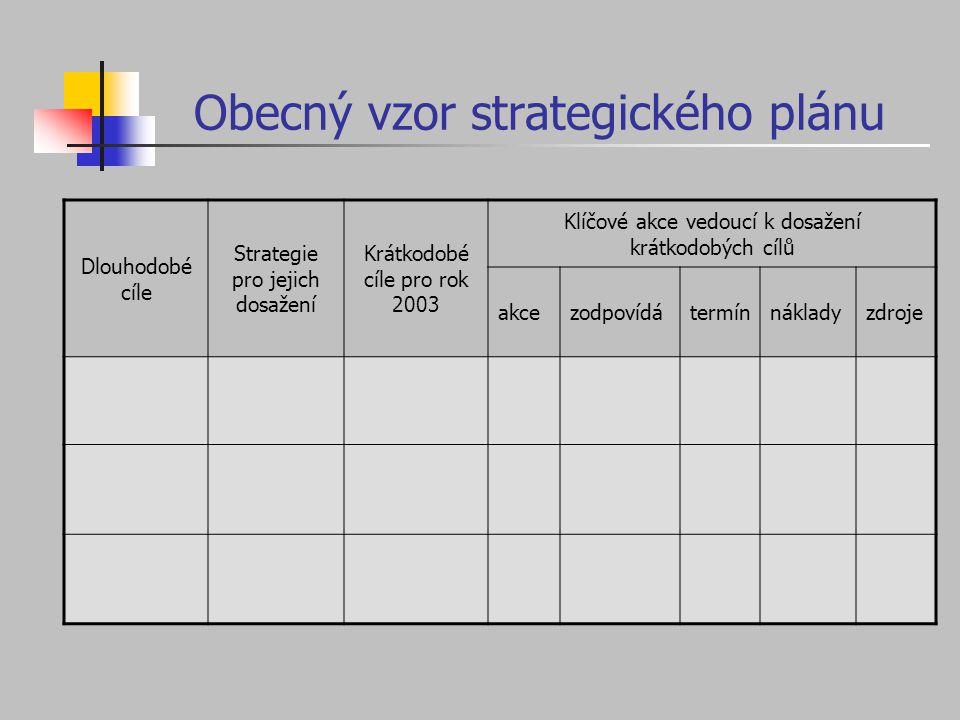 Obecný vzor strategického plánu