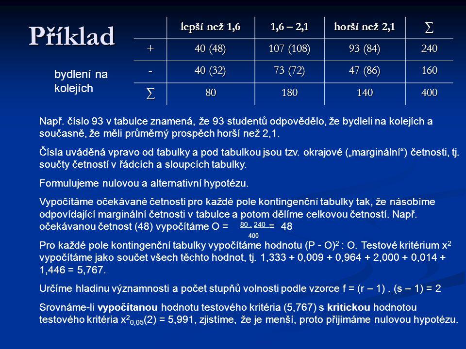 Příklad lepší než 1,6 1,6 – 2,1 horší než 2,1 ∑ + 40 (48) 107 (108)
