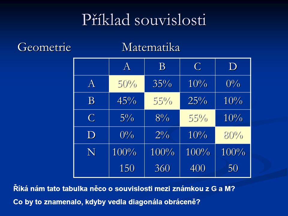 Příklad souvislosti Geometrie Matematika A B C D 50% 35% 10% 0% 45%
