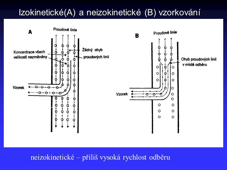Izokinetické(A) a neizokinetické (B) vzorkování