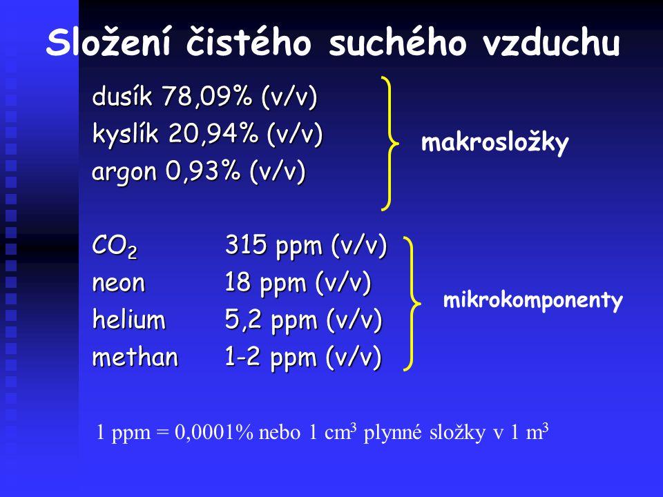Složení čistého suchého vzduchu