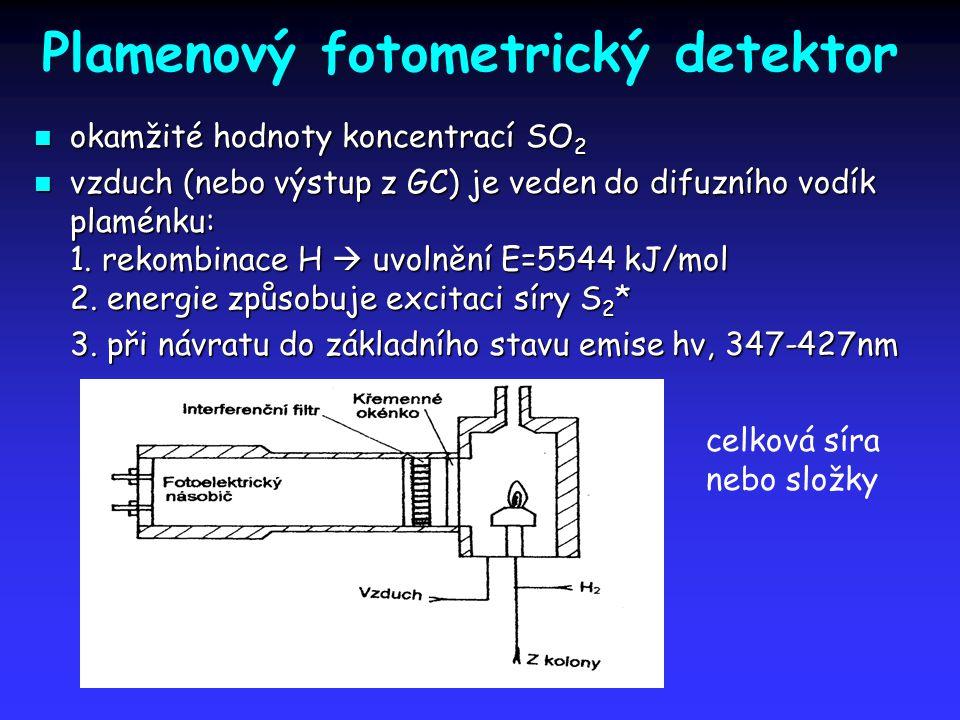 Plamenový fotometrický detektor