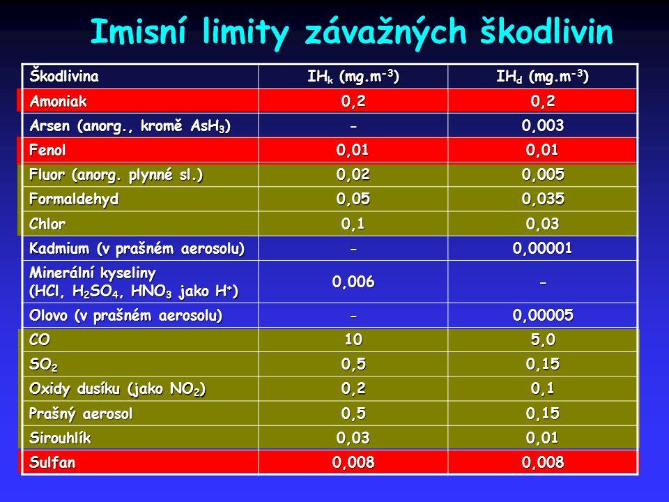 Imisní limity závažných škodlivin