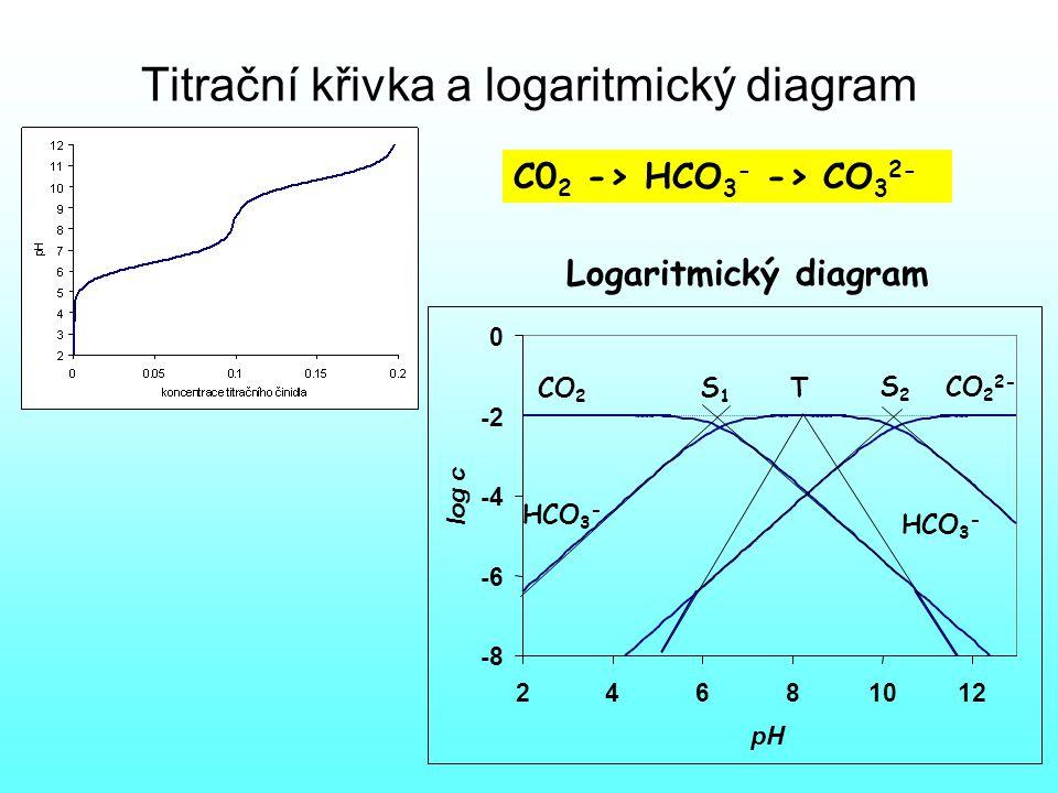 Titrační křivka a logaritmický diagram
