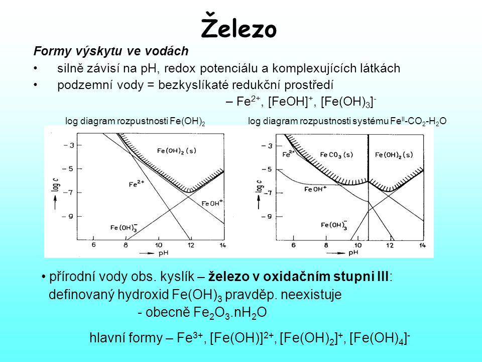 Železo Formy výskytu ve vodách. silně závisí na pH, redox potenciálu a komplexujících látkách.