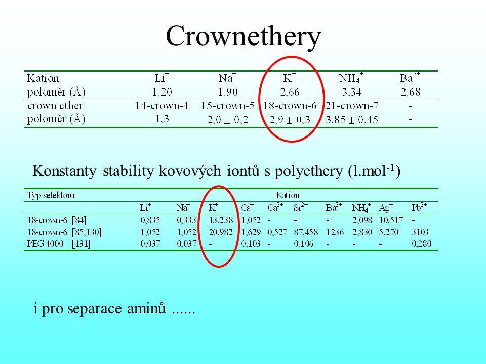 Crownethery Konstanty stability kovových iontů s polyethery (l.mol-1)