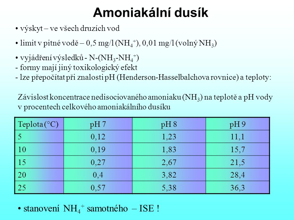 Amoniakální dusík stanovení NH4+ samotného – ISE !